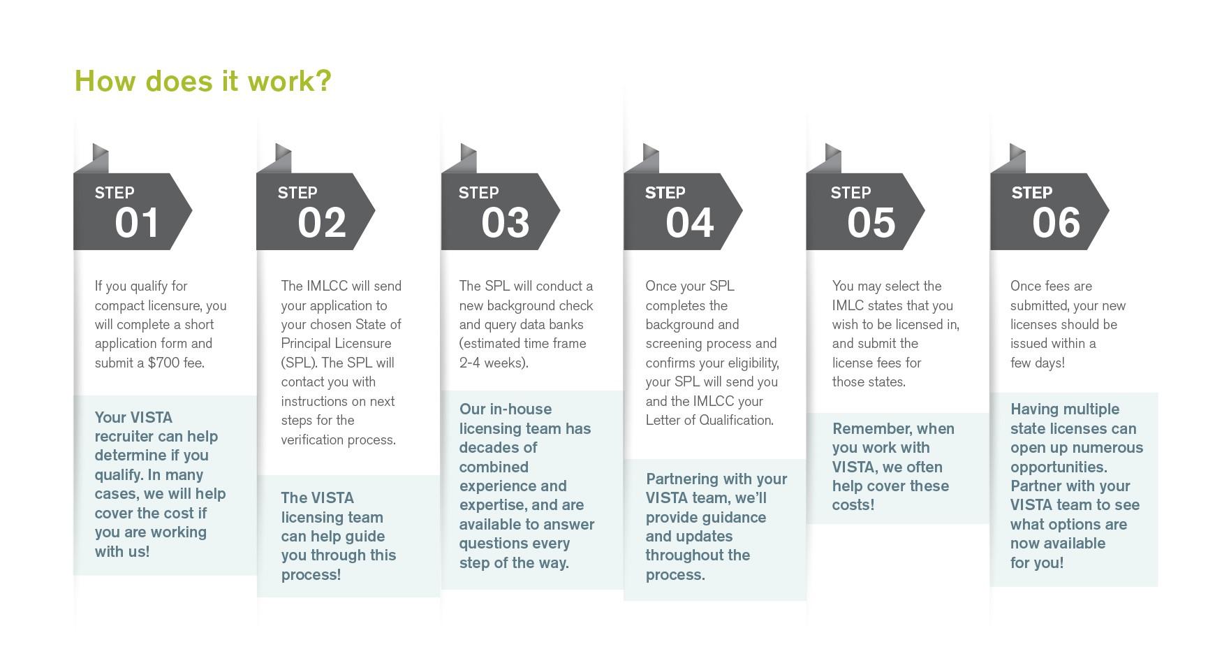 6 steps to IMLC Licensure